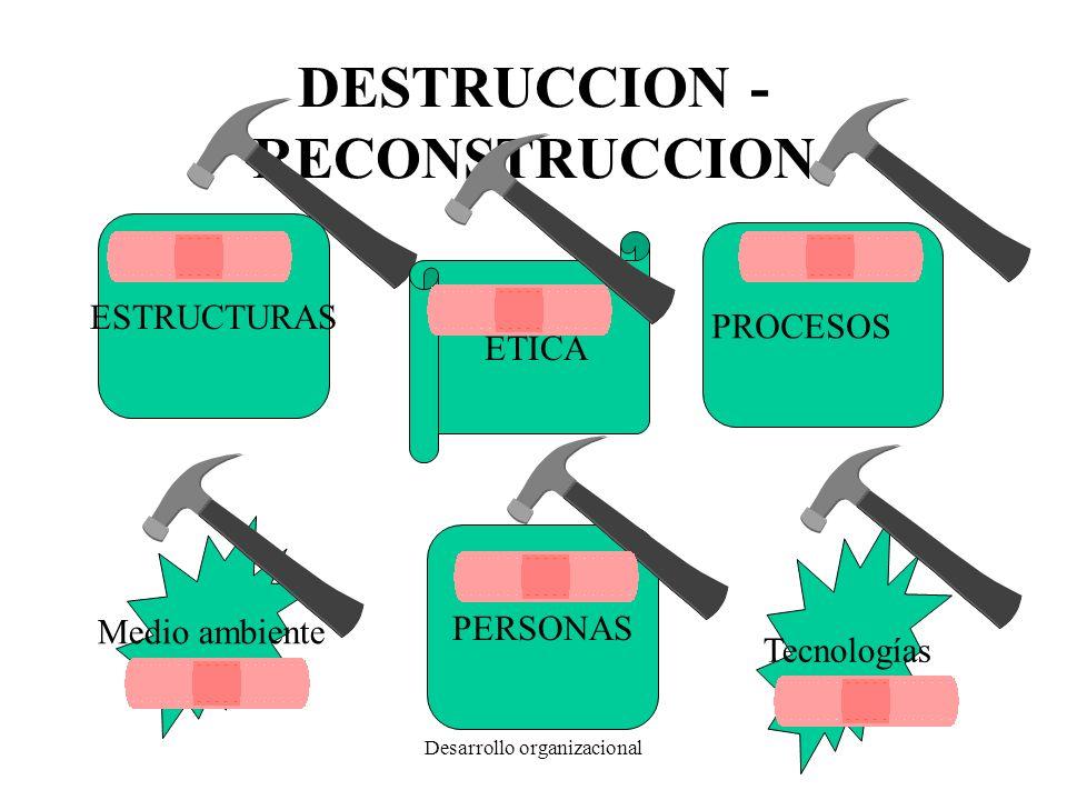 Desarrollo organizacional DESTRUCCION - RECONSTRUCCION ESTRUCTURAS PROCESOS PERSONAS Tecnologías Medio ambiente ETICA
