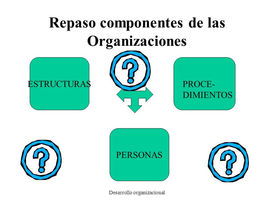 Desarrollo organizacional Repaso de organizaciones Conjunto de personas, procedimientos y materiales operando con cierta sinergia para obtener determinados resultados Relacionadas con un contexto político, social y económico que establece condicionamientos a su funcionamiento