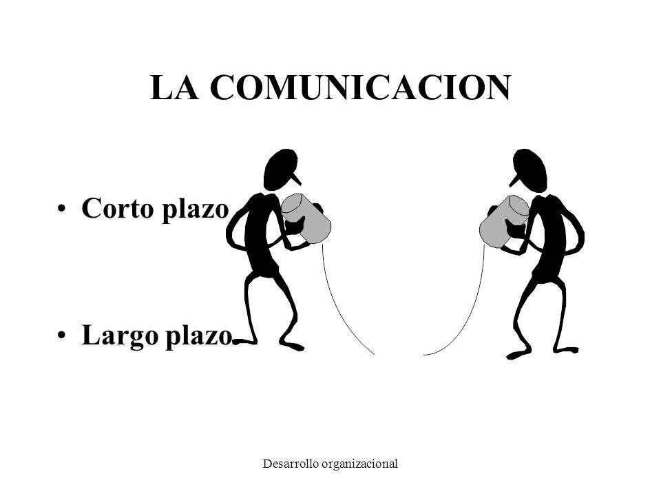 Desarrollo organizacional LA COMUNICACION Corto plazo Largo plazo