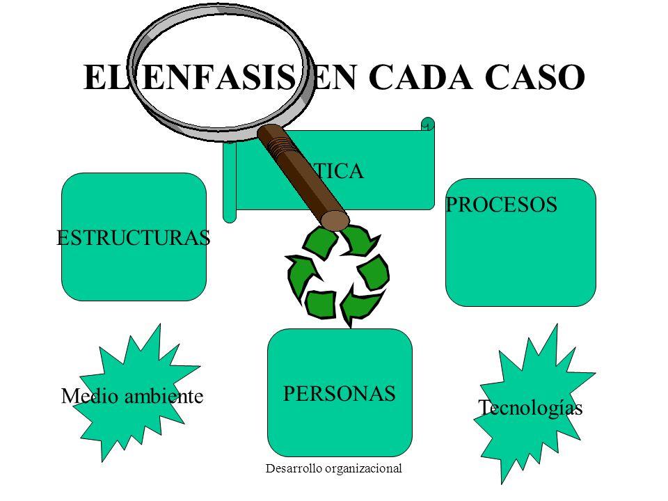 Desarrollo organizacional EL ENFASIS EN CADA CASO ESTRUCTURAS PROCESOS PERSONAS Tecnologías Medio ambiente ETICA
