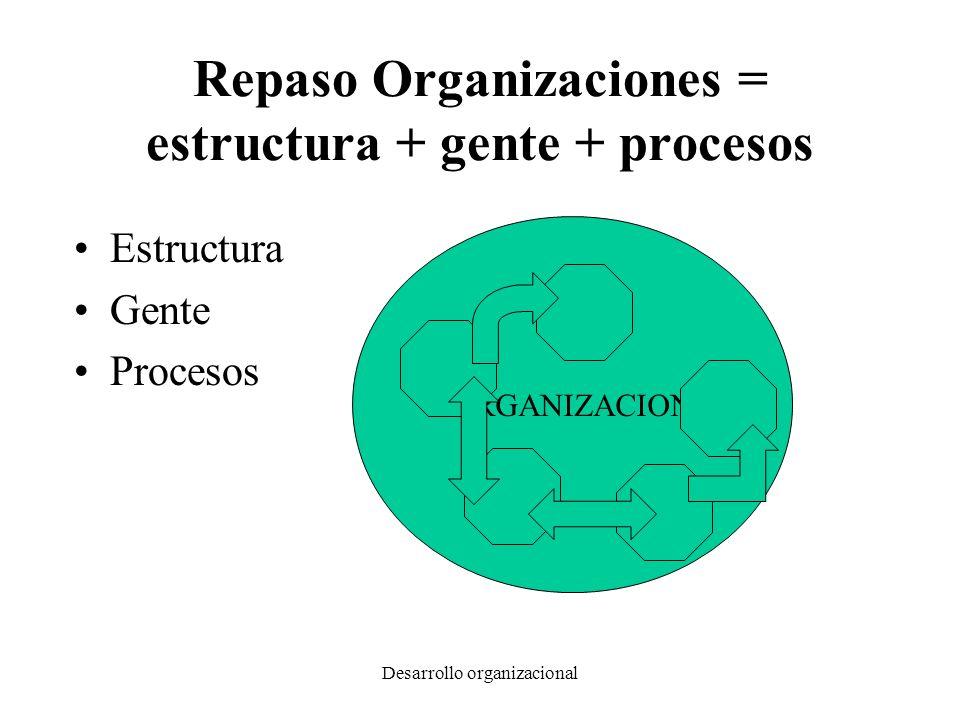 Desarrollo organizacional Repaso Organizaciones = estructura + gente + procesos Estructura Gente Procesos ORGANIZACION