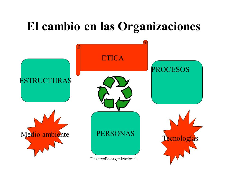 Desarrollo organizacional El gran reto para empezar cambiar Saber claramente dónde estoy parado actualmente Tener claro hacia dónde quiero ir a partir de donde estoy Definir una meta y una forma de evaluarla antes de empezar