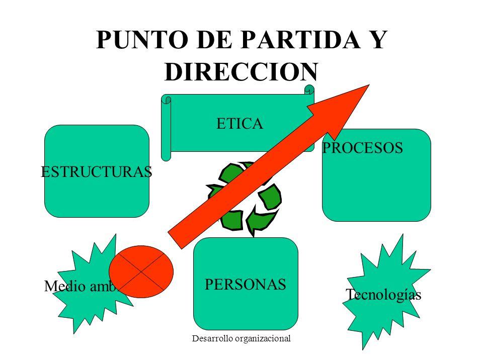 Desarrollo organizacional PUNTO DE PARTIDA Y DIRECCION ESTRUCTURAS PROCESOS PERSONAS Tecnologías Medio ambiente ETICA