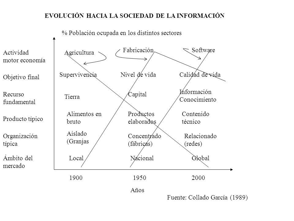 EVOLUCIÓN HACIA LA SOCIEDAD DE LA INFORMACIÓN % Población ocupada en los distintos sectores Años Actividad motor economía Agricultura Objetivo final S