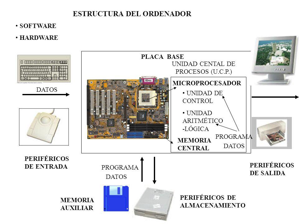 ESTRUCTURA DEL ORDENADOR PLACA BASE MICROPROCESADOR UNIDAD DE CONTROL UNIDAD ARITMÉTICO -LÓGICA MEMORIA CENTRAL PERIFÉRICOS DE ENTRADA PERIFÉRICOS DE