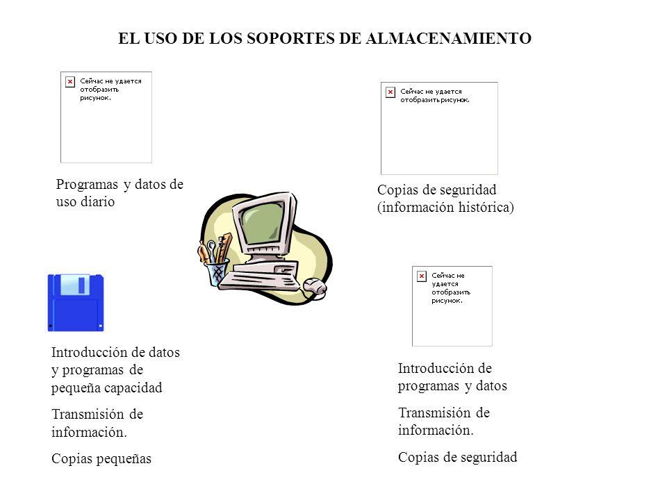 EL USO DE LOS SOPORTES DE ALMACENAMIENTO Programas y datos de uso diario Introducción de datos y programas de pequeña capacidad Transmisión de informa