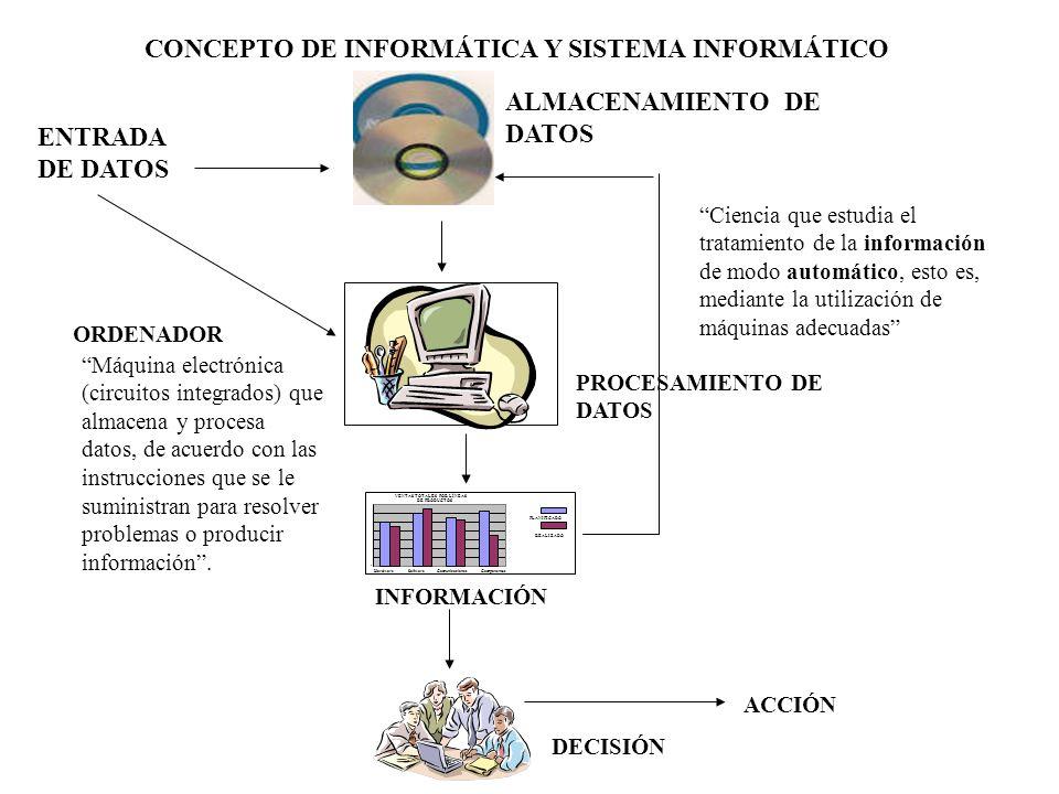 CONCEPTO DE INFORMÁTICA Y SISTEMA INFORMÁTICO ENTRADA DE DATOS REALIZADO HardwareSoftwareComunicacionesComponentes 0 VENTAS TOTALES POR LÍNEAS DE PROD