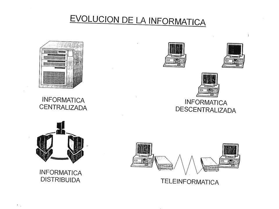 TIPOLOGÍA DE ORDENADORES Superordenadores Mainframes y miniordenadores Estaciones de trabajo Microordenadores Ordenadores personales Terminales - Potencia de cálculo.