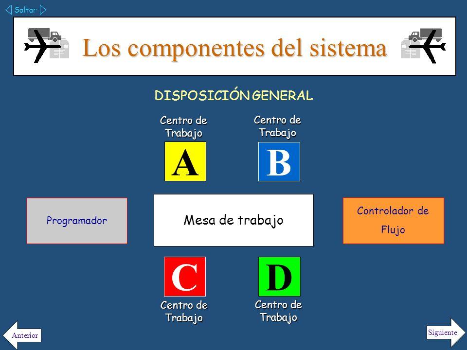 Los componentes del sistema 4 El sistema produce únicamente 4 productos cuya secuencia de producción es diferente para cada uno de ellos.