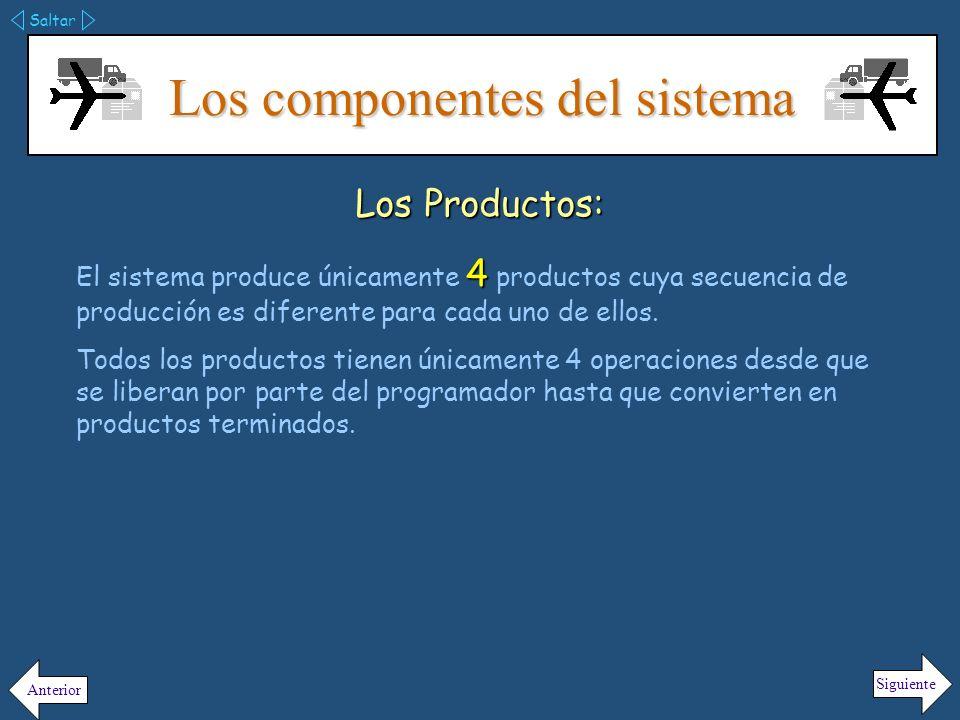 Los componentes del sistema Saltar Siguiente Anterior Producto #1 Mesa de trabajo A B C D Programador Controlador de Flujo