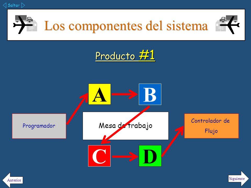 Los componentes del sistema Saltar Siguiente Anterior Producto #2 Mesa de trabajo A B C D Programador Controlador de Flujo