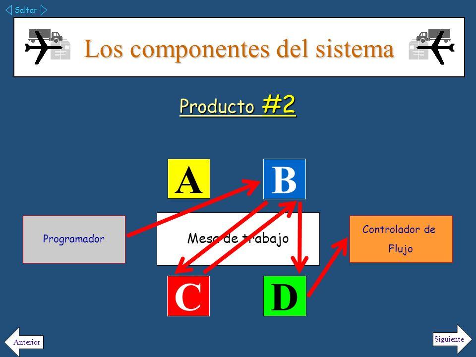 Los componentes del sistema Saltar Siguiente Anterior Producto #3 Mesa de trabajo A B C D Programador Controlador de Flujo