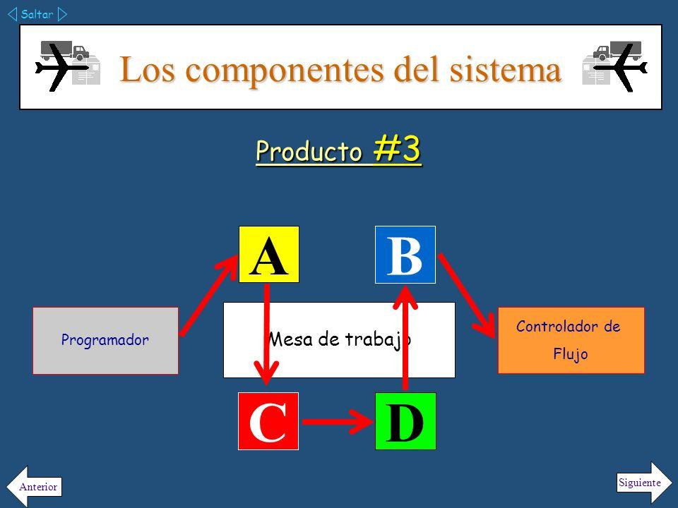 Los componentes del sistema Saltar Siguiente Anterior Producto #4 Mesa de trabajo A B C D Programador Controlador de Flujo