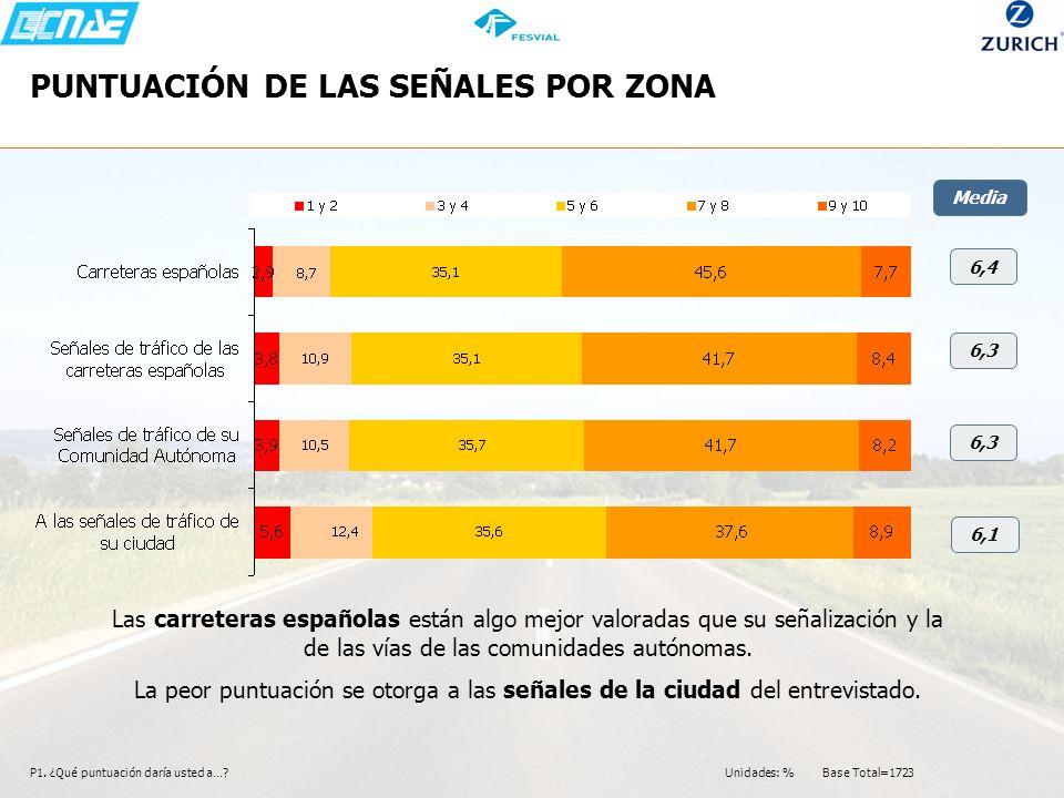 PUNTUACIÓN DE LAS SEÑALES POR ZONA P1. ¿Qué puntuación daría usted a…? Media 6,4 6,3 6,1 6,3 Las carreteras españolas están algo mejor valoradas que s