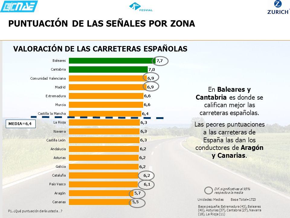 PUNTUACIÓN DE LAS SEÑALES POR ZONA P1. ¿Qué puntuación daría usted a…? VALORACIÓN DE LAS CARRETERAS ESPAÑOLAS MEDIA=6,4 En Baleares y Cantabria es don