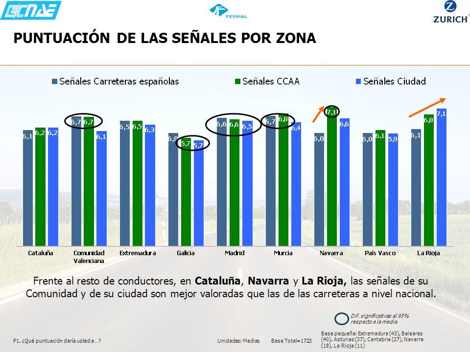PUNTUACIÓN DE LAS SEÑALES POR ZONA P1. ¿Qué puntuación daría usted a…? Frente al resto de conductores, en Cataluña, Navarra y La Rioja, las señales de