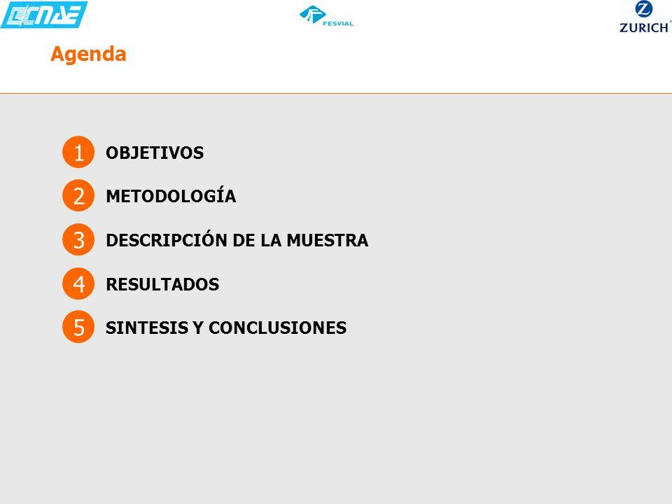 Agenda 1 OBJETIVOS 2 METODOLOGÍA 4 RESULTADOS 3 DESCRIPCIÓN DE LA MUESTRA 5 SINTESIS Y CONCLUSIONES