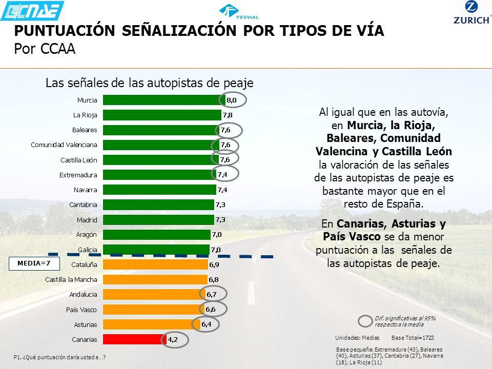P1. ¿Qué puntuación daría usted a…? Unidades: Medias Base Total=1723 Base pequeña: Extremadura (43), Baleares (40), Asturias (37), Cantabria (27), Nav