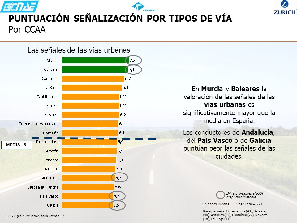 P1. ¿Qué puntuación daría usted a…? En Murcia y Baleares la valoración de las señales de las vías urbanas es significativamente mayor que la media en