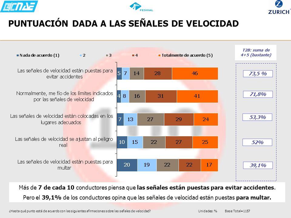 PUNTUACIÓN DADA A LAS SEÑALES DE VELOCIDAD 73,5 % 71,8% 53,3% 52% 39,1% T2B: suma de 4+5 (bastante) Más de 7 de cada 10 conductores piensa que las señ