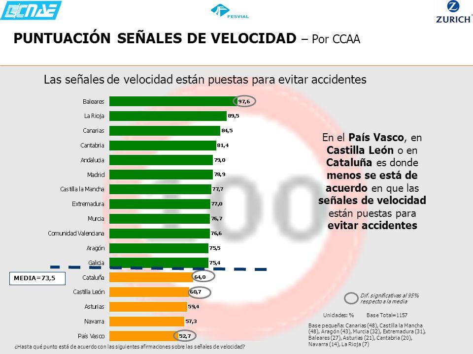 PUNTUACIÓN SEÑALES DE VELOCIDAD – Por CCAA Las señales de velocidad están puestas para evitar accidentes En el País Vasco, en Castilla León o en Catal