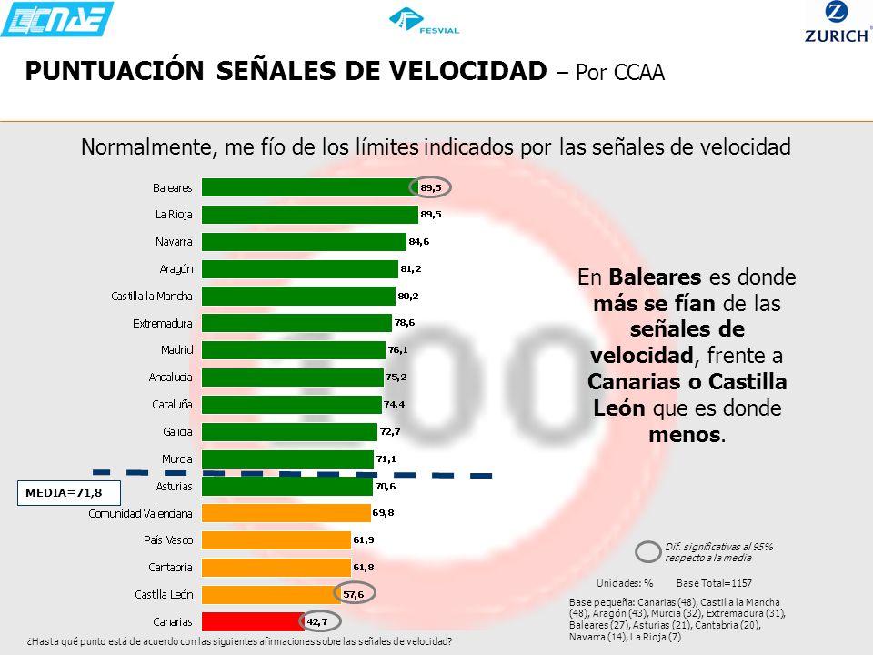 PUNTUACIÓN SEÑALES DE VELOCIDAD – Por CCAA Normalmente, me fío de los límites indicados por las señales de velocidad En Baleares es donde más se fían