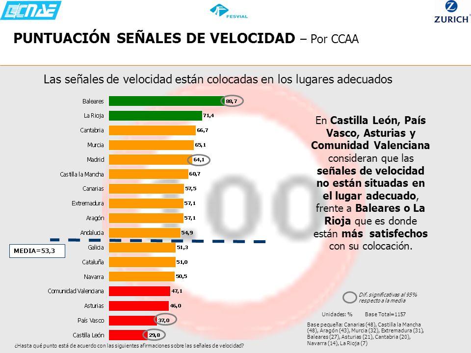 PUNTUACIÓN SEÑALES DE VELOCIDAD – Por CCAA Las señales de velocidad están colocadas en los lugares adecuados En Castilla León, País Vasco, Asturias y