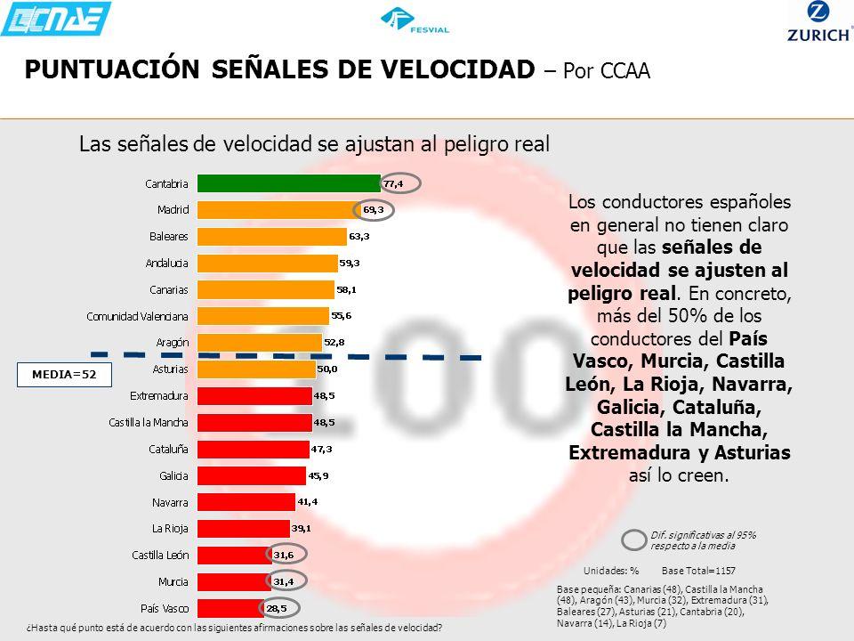 PUNTUACIÓN SEÑALES DE VELOCIDAD – Por CCAA Las señales de velocidad se ajustan al peligro real Los conductores españoles en general no tienen claro qu