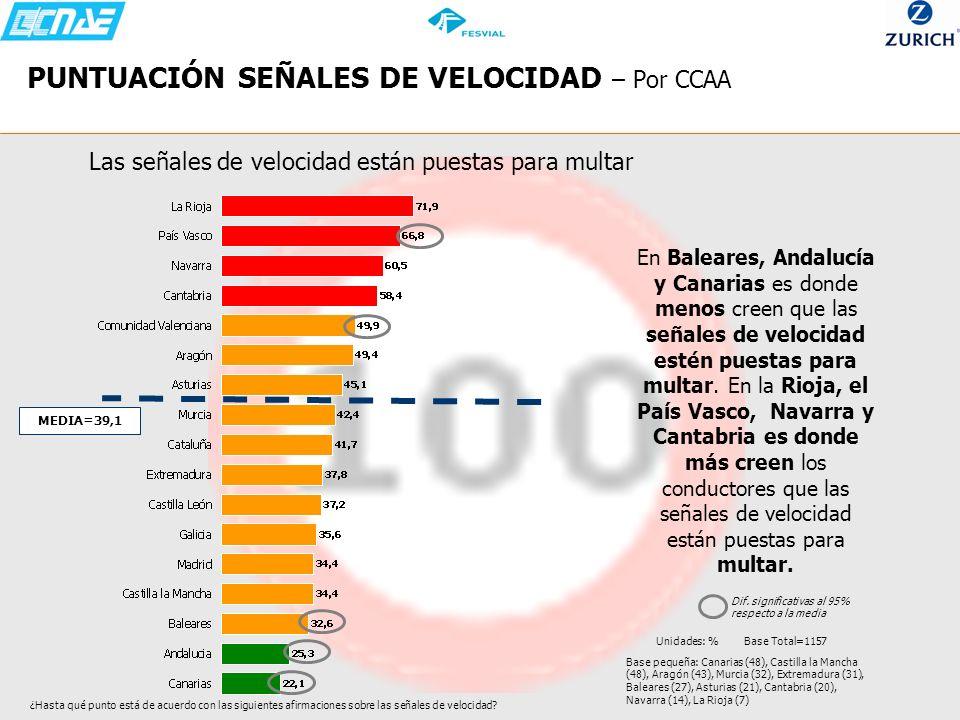 PUNTUACIÓN SEÑALES DE VELOCIDAD – Por CCAA Las señales de velocidad están puestas para multar En Baleares, Andalucía y Canarias es donde menos creen q