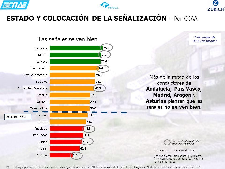 ESTADO Y COLOCACIÓN DE LA SEÑALIZACIÓN – Por CCAA Más de la mitad de los conductores de Andalucía, País Vasco, Madrid, Aragón y Asturias piensan que l