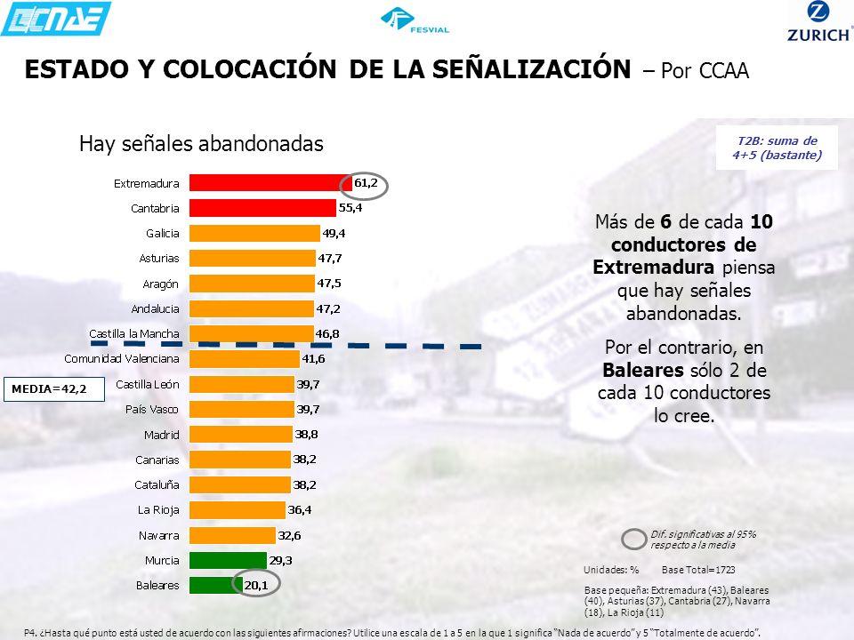 ESTADO Y COLOCACIÓN DE LA SEÑALIZACIÓN – Por CCAA Más de 6 de cada 10 conductores de Extremadura piensa que hay señales abandonadas. Por el contrario,