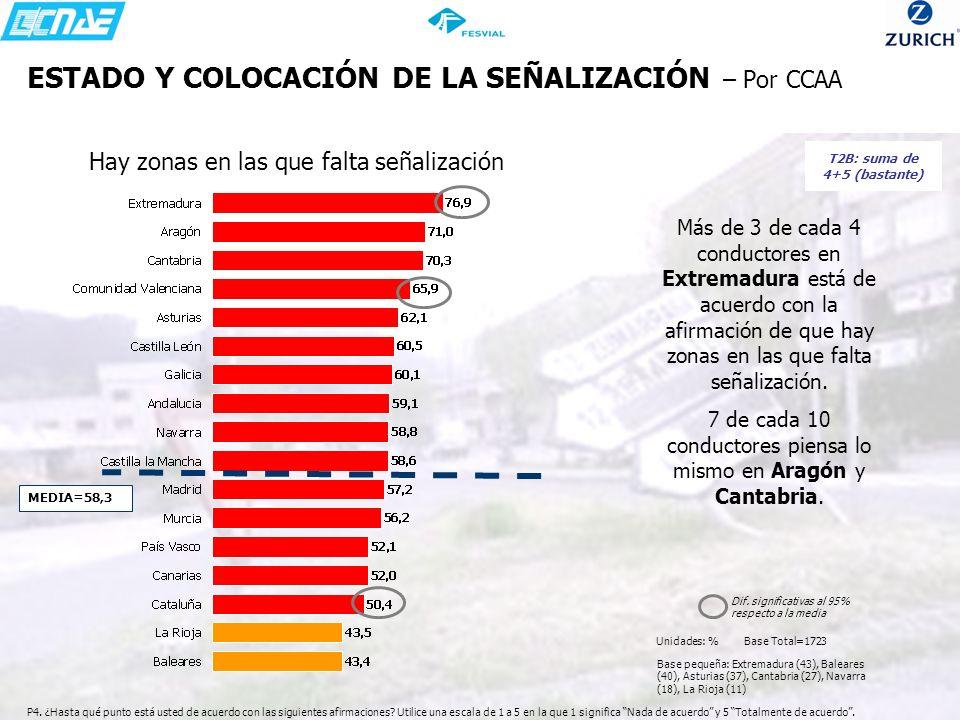 ESTADO Y COLOCACIÓN DE LA SEÑALIZACIÓN – Por CCAA Más de 3 de cada 4 conductores en Extremadura está de acuerdo con la afirmación de que hay zonas en