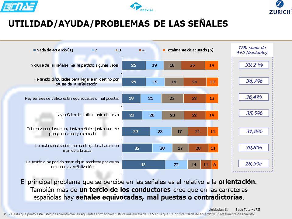 UTILIDAD/AYUDA/PROBLEMAS DE LAS SEÑALES P5. ¿Hasta qué punto está usted de acuerdo con las siguientes afirmaciones? Utilice una escala de 1 a 5 en la