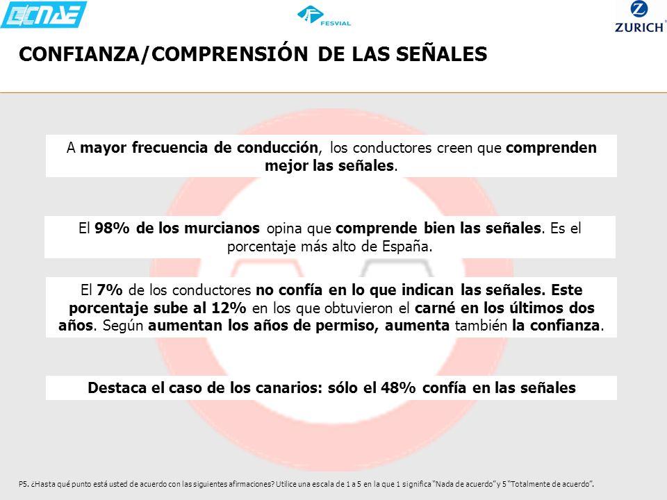 CONFIANZA/COMPRENSIÓN DE LAS SEÑALES P5. ¿Hasta qué punto está usted de acuerdo con las siguientes afirmaciones? Utilice una escala de 1 a 5 en la que
