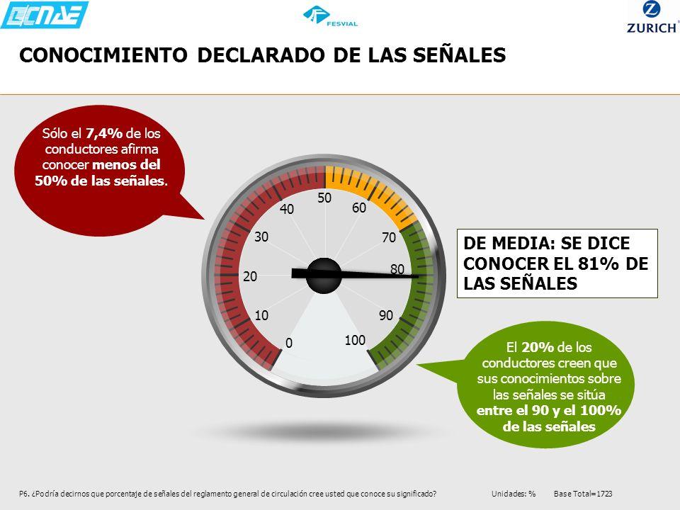 CONOCIMIENTO DECLARADO DE LAS SEÑALES P6. ¿Podría decirnos que porcentaje de señales del reglamento general de circulación cree usted que conoce su si