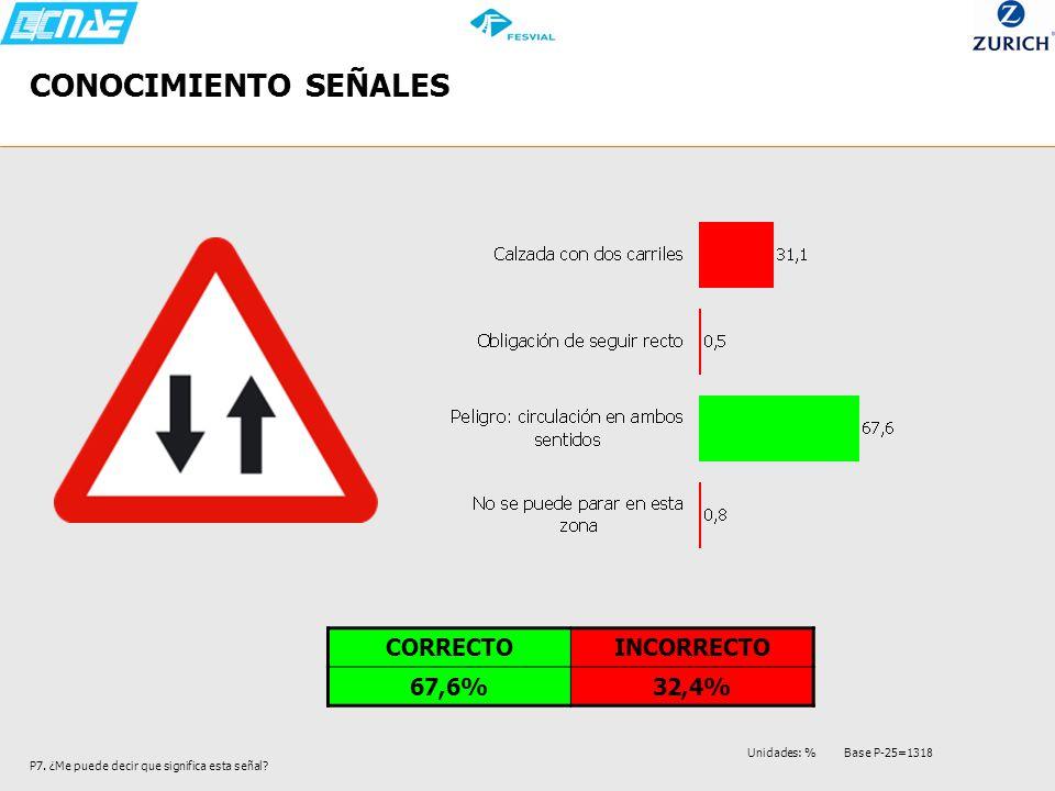 CONOCIMIENTO SEÑALES P7. ¿Me puede decir que significa esta señal? CORRECTOINCORRECTO 67,6%32,4% Unidades: % Base P-25=1318