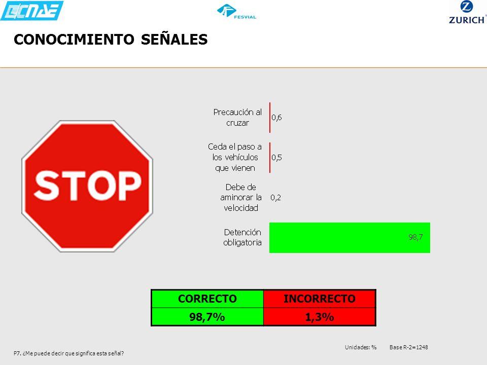 CONOCIMIENTO SEÑALES P7. ¿Me puede decir que significa esta señal? CORRECTOINCORRECTO 98,7%1,3% Unidades: % Base R-2=1248