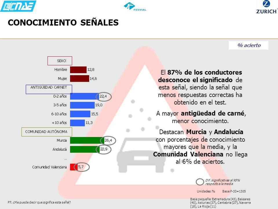 Base pequeña: Extremadura (43), Baleares (40), Asturias (37), Cantabria (27), Navarra (18), La Rioja (11) CONOCIMIENTO SEÑALES P7. ¿Me puede decir que
