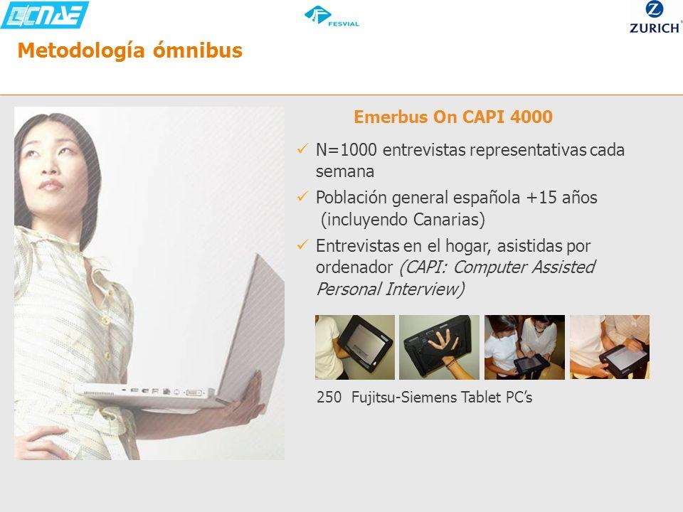 Metodología ómnibus Emerbus On CAPI 4000 N=1000 entrevistas representativas cada semana Población general española +15 años (incluyendo Canarias) Entr