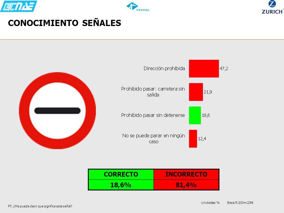 CONOCIMIENTO SEÑALES P7. ¿Me puede decir que significa esta señal? CORRECTOINCORRECTO 18,6%81,4% Unidades: % Base R-200=1298