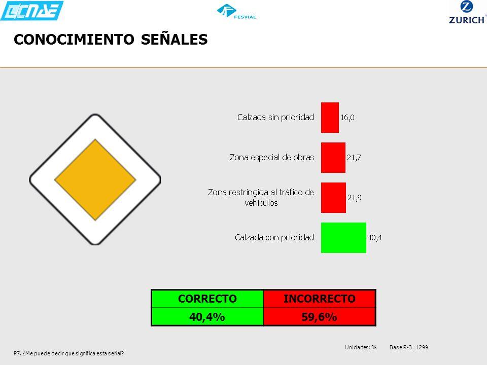 CONOCIMIENTO SEÑALES P7. ¿Me puede decir que significa esta señal? CORRECTOINCORRECTO 40,4%59,6% Unidades: % Base R-3=1299