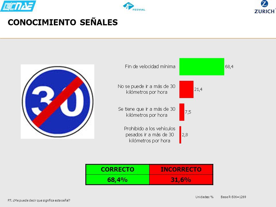 CONOCIMIENTO SEÑALES P7. ¿Me puede decir que significa esta señal? CORRECTOINCORRECTO 68,4%31,6% Unidades: % Base R-506=1269