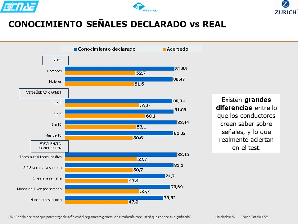 CONOCIMIENTO SEÑALES DECLARADO vs REAL P6. ¿Podría decirnos que porcentaje de señales del reglamento general de circulación cree usted que conoce su s