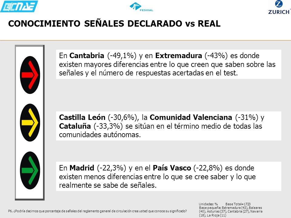 P6. ¿Podría decirnos que porcentaje de señales del reglamento general de circulación cree usted que conoce su significado? Base pequeña: Extremadura (