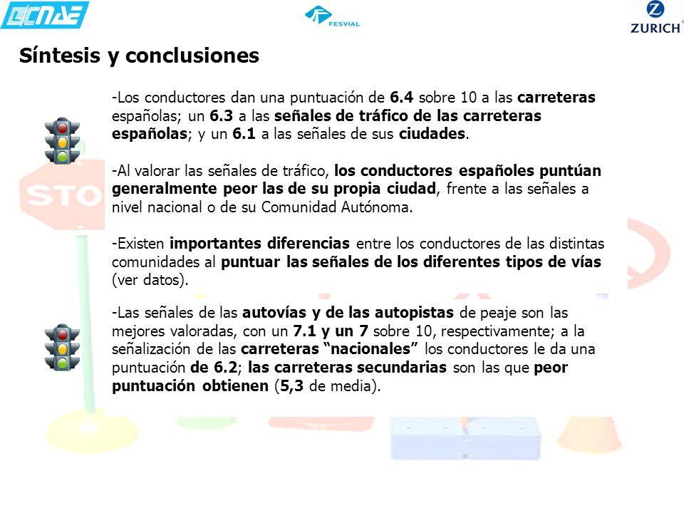 Síntesis y conclusiones -Los conductores dan una puntuación de 6.4 sobre 10 a las carreteras españolas; un 6.3 a las señales de tráfico de las carrete