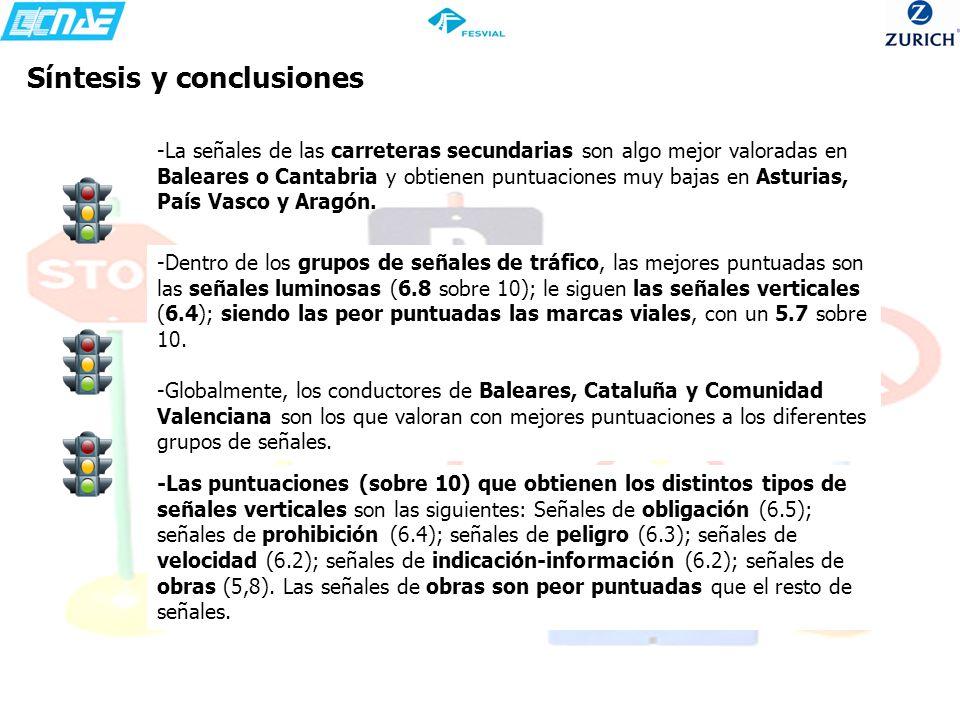 Síntesis y conclusiones -Dentro de los grupos de señales de tráfico, las mejores puntuadas son las señales luminosas (6.8 sobre 10); le siguen las señ