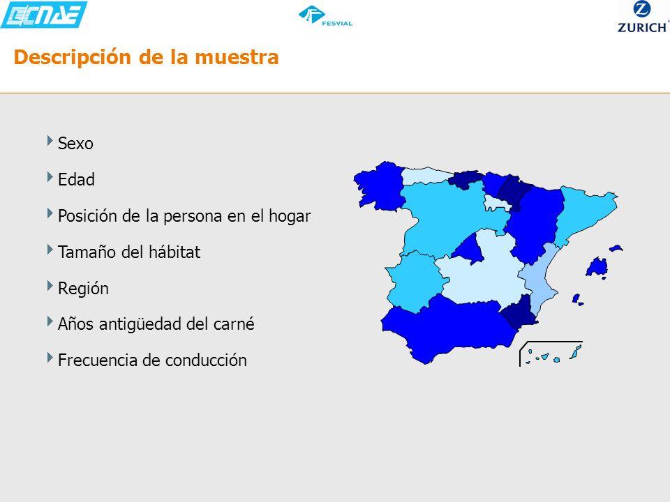 PUNTUACIÓN SEÑALES DE VELOCIDAD – Por CCAA Las señales de velocidad están puestas para evitar accidentes En el País Vasco, en Castilla León o en Cataluña es donde menos se está de acuerdo en que las señales de velocidad están puestas para evitar accidentes Unidades: % Base Total=1157 Base pequeña: Canarias (48), Castilla la Mancha (48), Aragón (43), Murcia (32), Extremadura (31), Baleares (27), Asturias (21), Cantabria (20), Navarra (14), La Rioja (7) Dif.