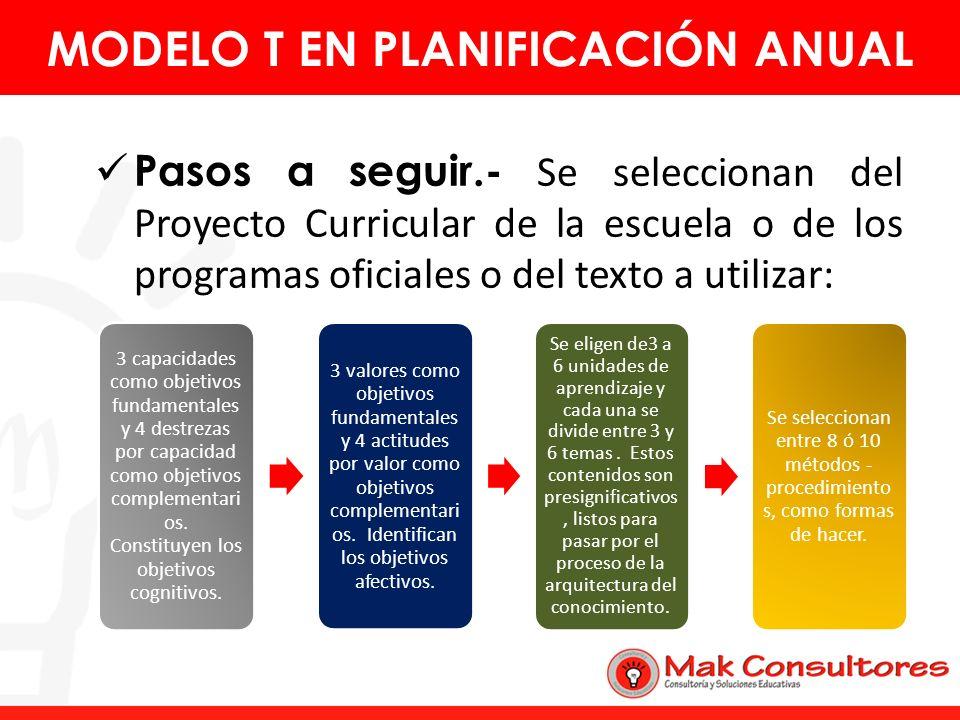 Pasos a seguir.- Se seleccionan del Proyecto Curricular de la escuela o de los programas oficiales o del texto a utilizar: MODELO T EN PLANIFICACIÓN A