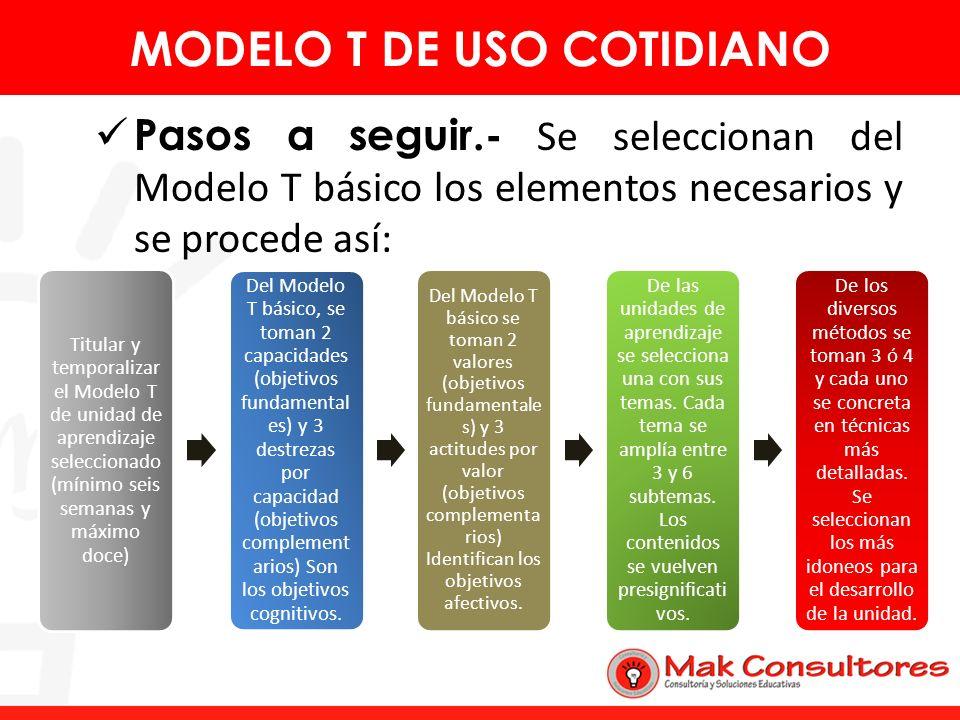 Pasos a seguir.- Se seleccionan del Modelo T básico los elementos necesarios y se procede así: MODELO T DE USO COTIDIANO Titular y temporalizar el Mod
