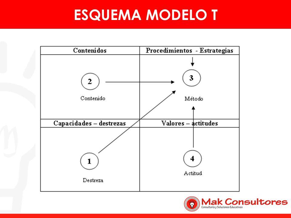 CurrículumEs una selección cultural, cuyos elementos fundamentales son: capacidades - destrezas y valores - actitudes, contenidos y métodos/procedimientos.